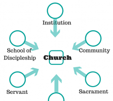 Church: Organizing as a Community