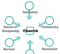 Models of Church